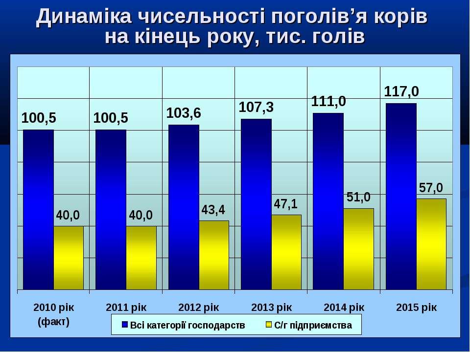 Динаміка чисельності поголів'я корів на кінець року, тис. голів
