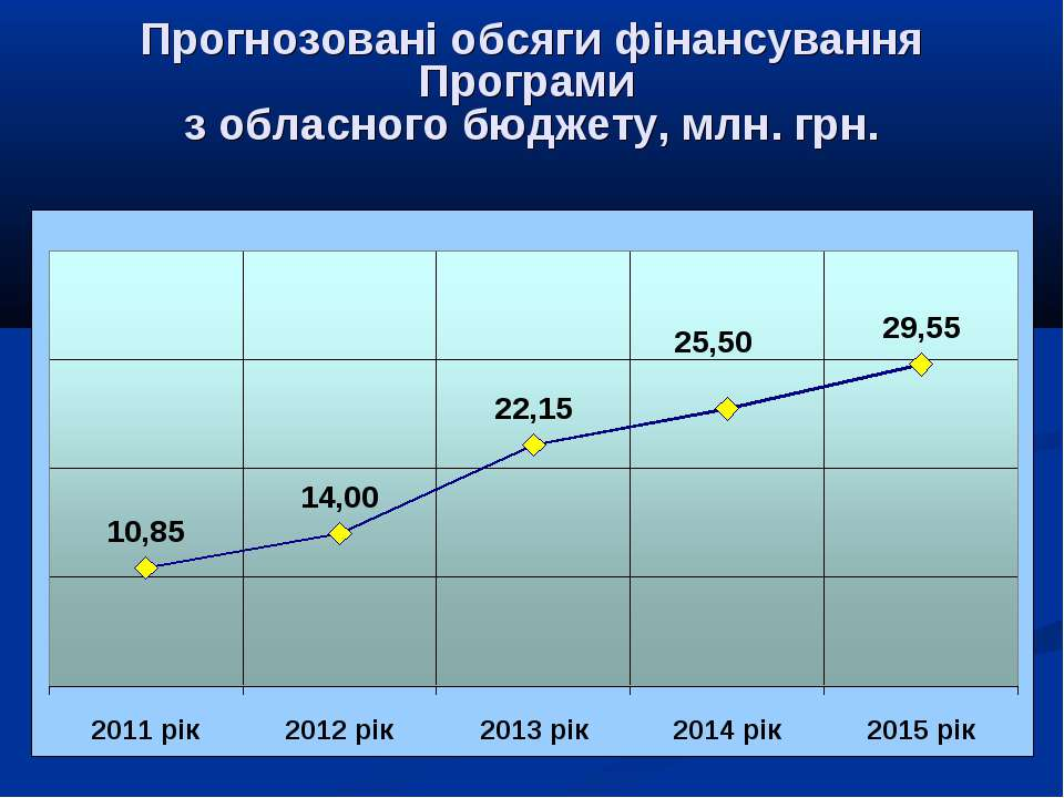 Прогнозовані обсяги фінансування Програми з обласного бюджету, млн. грн.