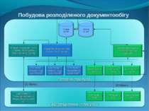 Побудова розподіленого документообігу 15 Кбит/c 33 Кбит/c