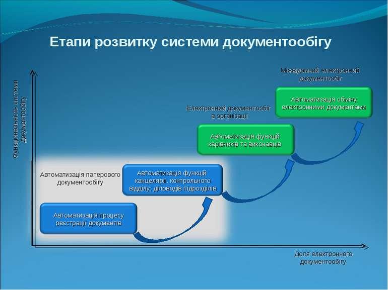 Етапи розвитку системи документообігу Функціональність системи документообігу...