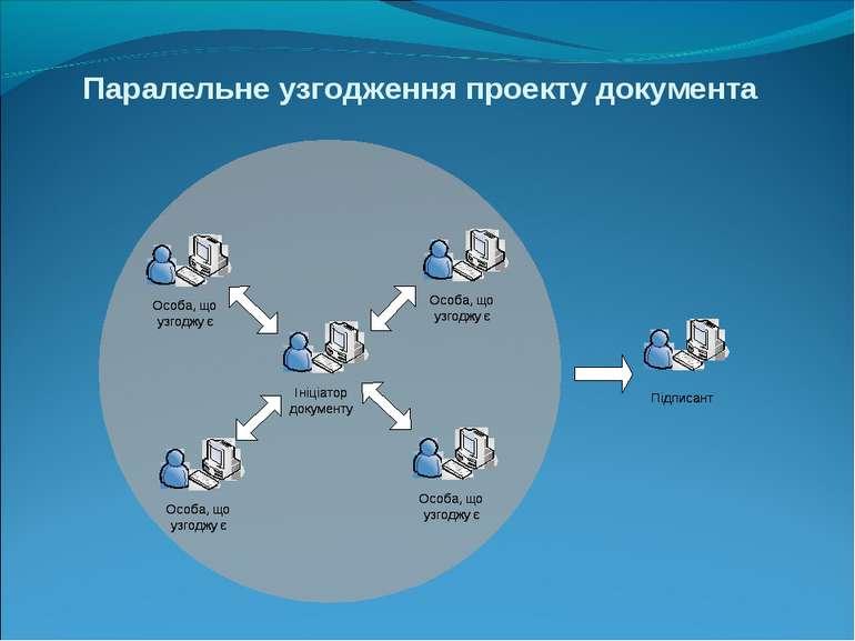 Паралельне узгодження проекту документа