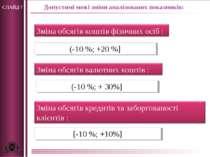 СЛАЙД 7 Допустимі межі зміни аналізованих показників: (-10 %; +20 %] (-10 %; ...