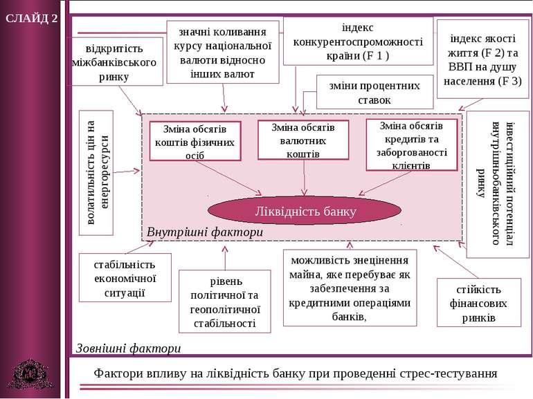 СЛАЙД 2 Ліквідність банку стабільність економічної ситуації відкритість міжба...