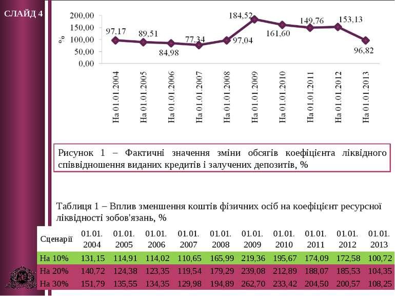 СЛАЙД 4 Рисунок 1 – Фактичні значення зміни обсягів коефіцієнта ліквідного сп...