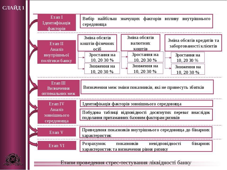 СЛАЙД 1 Етапи проведення стрес-тестування ліквідності банку