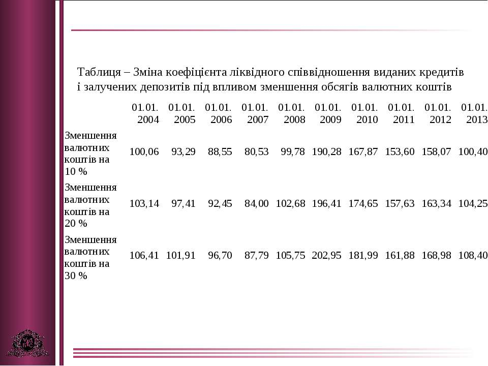 Таблиця – Зміна коефіцієнта ліквідного співвідношення виданих кредитів і залу...