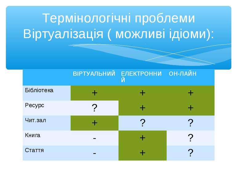 Термінологічні проблеми Віртуалізація ( можливі ідіоми): ВІРТУАЛЬНИЙ ЕЛЕКТРОН...