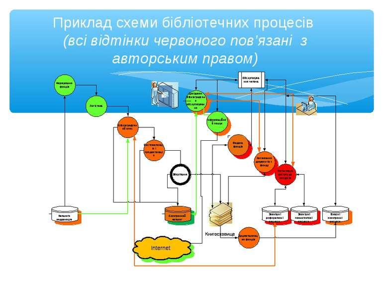 Приклад схеми бібліотечних процесів (всі відтінки червоного пов'язані з автор...