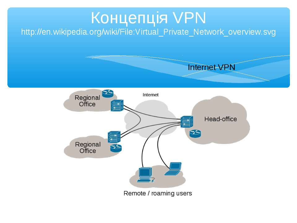 Концепція VPN http://en.wikipedia.org/wiki/File:Virtual_Private_Network_overv...