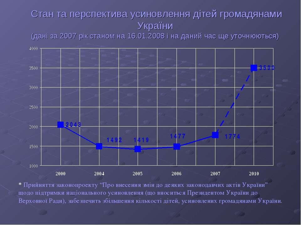 Стан та перспектива усиновлення дітей громадянами України (дані за 2007 рік с...