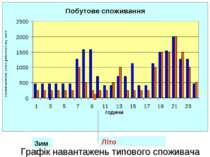 Зима Лiто Графік навантажень типового споживача