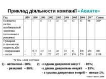 Приклад діяльности компанії «Аванте» *в том числі системи: 1) - автономні– 20...