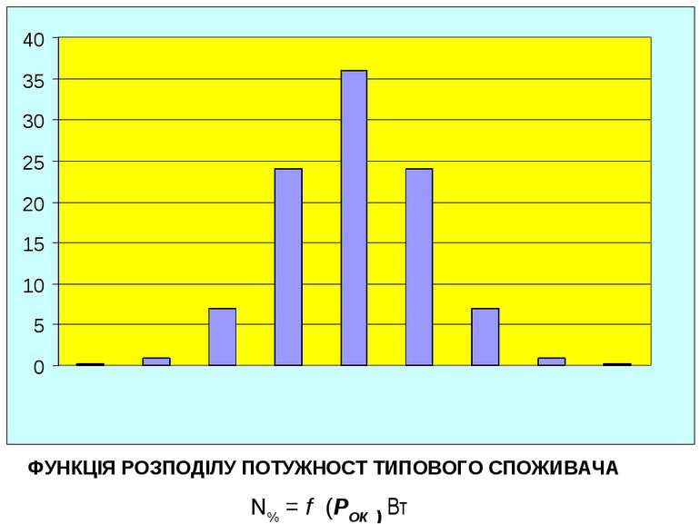 % ФУНКЦІЯ РОЗПОДІЛУ ПОТУЖНОСТ ТИПОВОГО СПОЖИВАЧА N% = f (PОК ) Вт