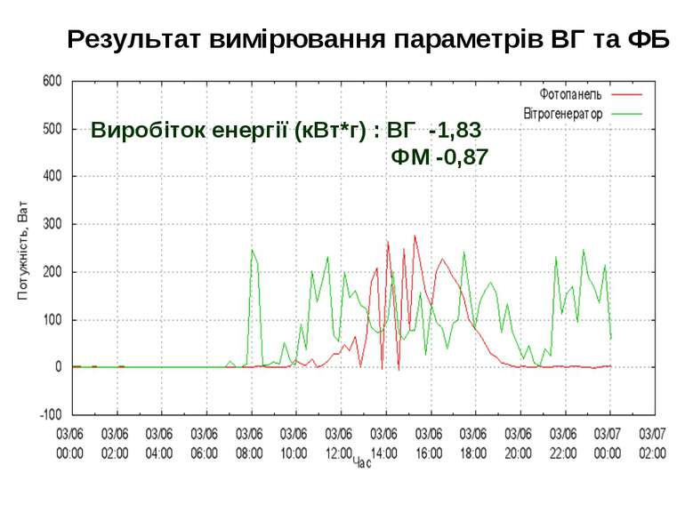 Результат вимірювання параметрів ВГ та ФБ Виробіток енергії (кВт*г) : ВГ -1,8...