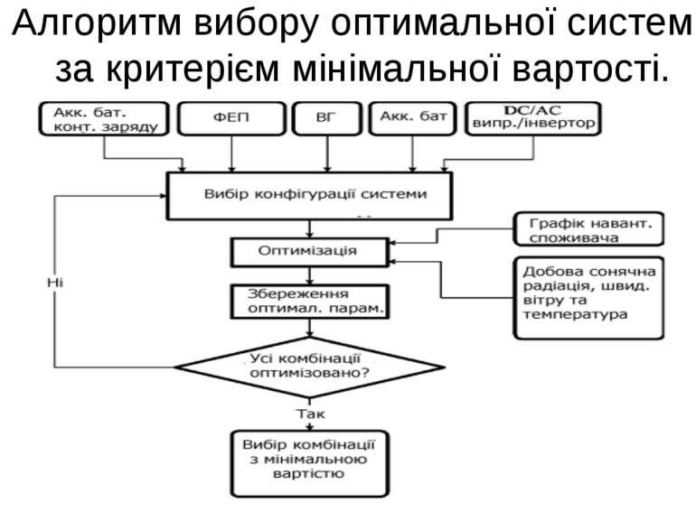 Алгоритм вибору оптимальної системи за критерієм мінімальної вартості.