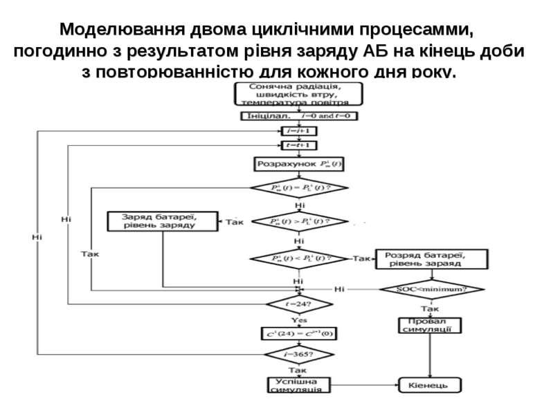 Моделювання двома циклічними процесамми, погодинно з результатом рівня заряду...