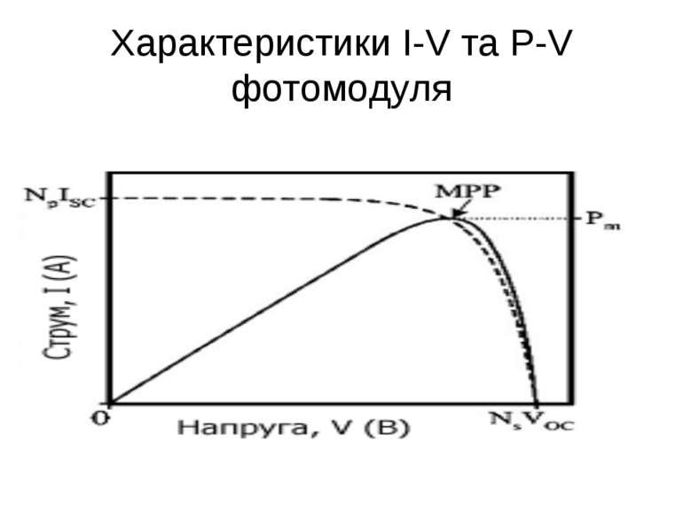 Характеристики I-V та P-V фотомодуля