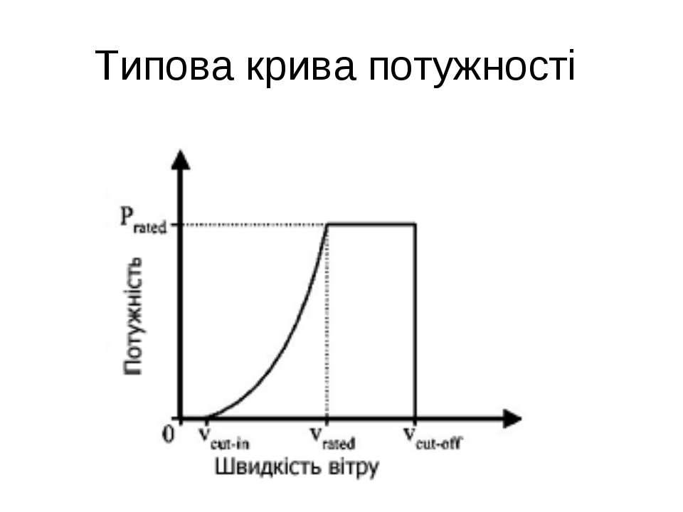 Типова крива потужності