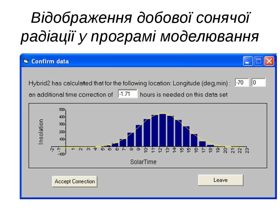 Відображення добової сонячої радіації у програмі моделювання