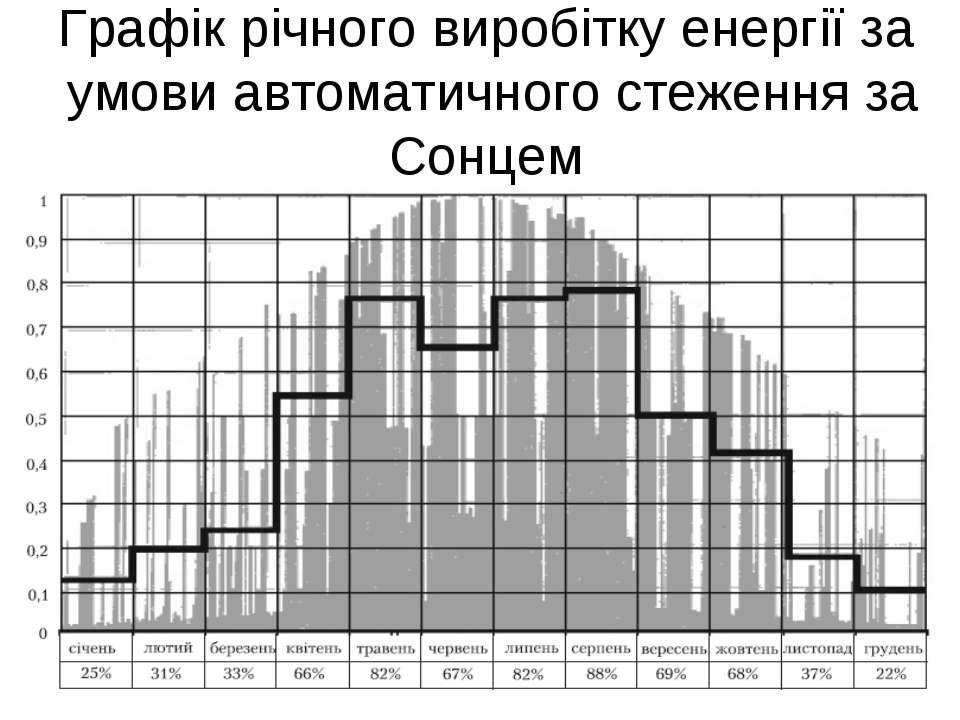 Графік річного виробітку енергії за умови автоматичного стеження за Сонцем