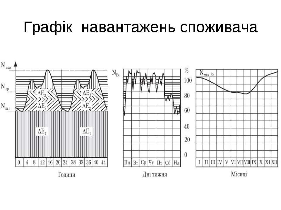 Графік навантажень споживача