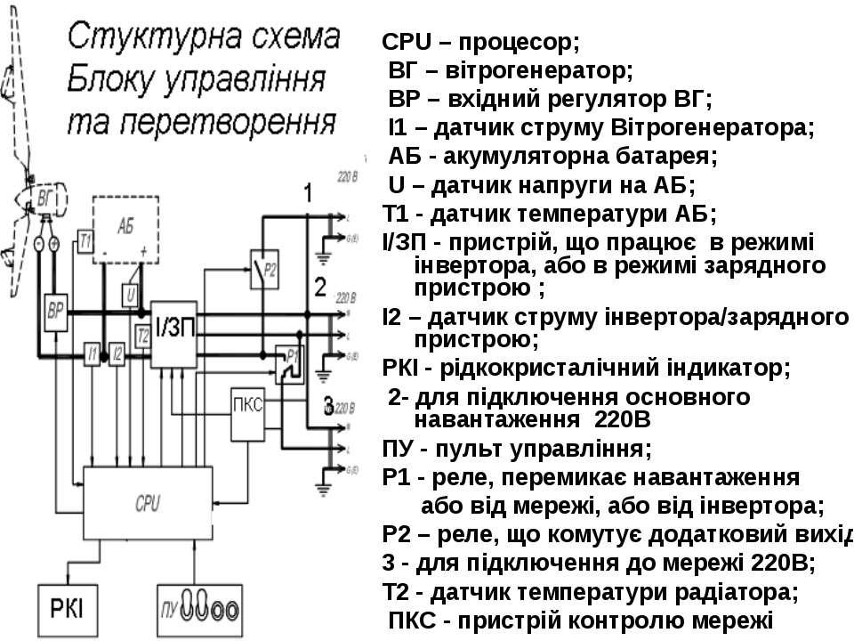 CPU – процесор; ВГ – вітрогенератор; ВР – вхідний регулятор ВГ; I1 – датчик с...
