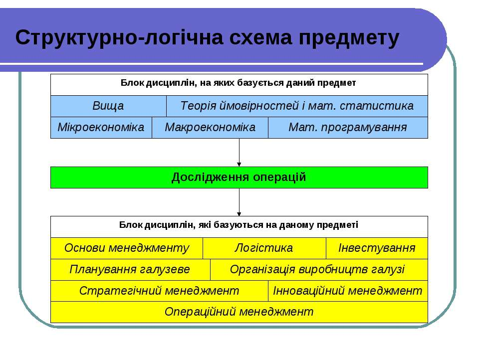 Структурно-логічна схема предмету