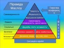 Ситуація в країні Тематика конференції Вектор Піраміда Маслоу Ситуація в країні