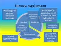 Шляхи вирішення Бібліотеки (в широкому сенсі) включаючи бази журнальних стате...