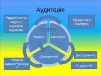 Аудиторія Працівники бібліотек Редактори та видавці наукових журналів Дослідн...