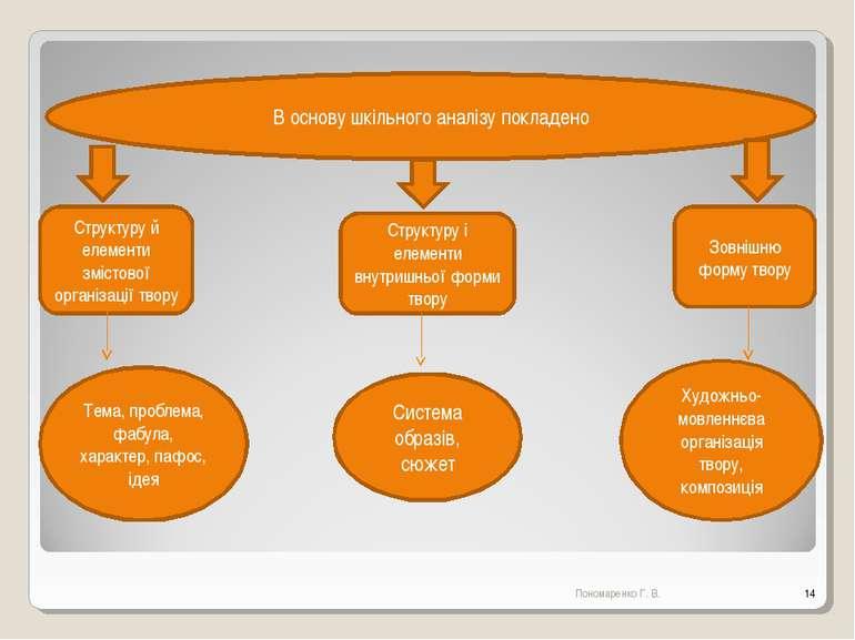 В основу шкільного аналізу покладено Структуру й елементи змістової організац...