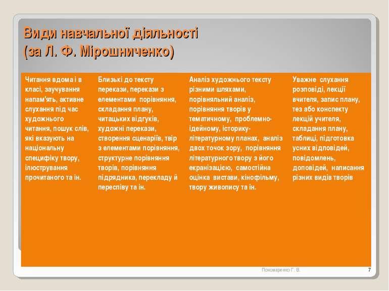 Види навчальної діяльності (за Л. Ф. Мірошниченко) * Пономаренко Г. В. Читанн...