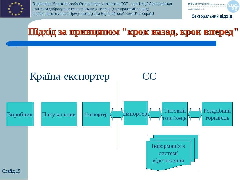 """Слайд * Підхід за принципом """"крок назад, крок вперед"""" Країна-експортер ЄС Імп..."""