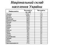 Національний склад населення України