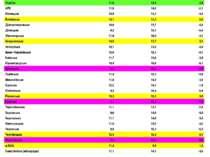 Україна 11,0 14,5 -3,5 АРК 11,9 14,0 -2,1 Вінницька 10,9 15,5 -4,6 Волинська ...