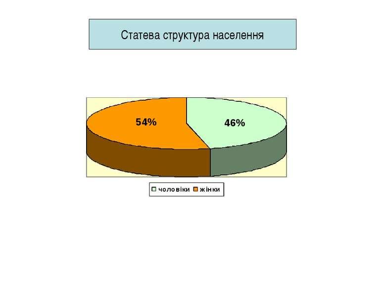 Статева структура населення