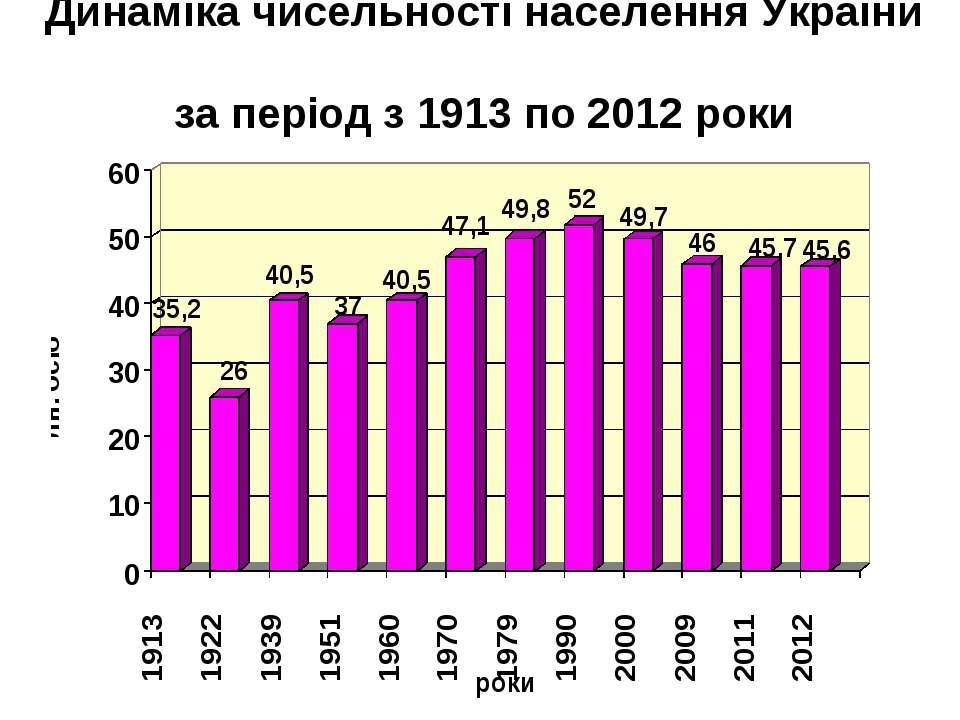 Динаміка чисельності населення України за період з 1913 по 2012 роки