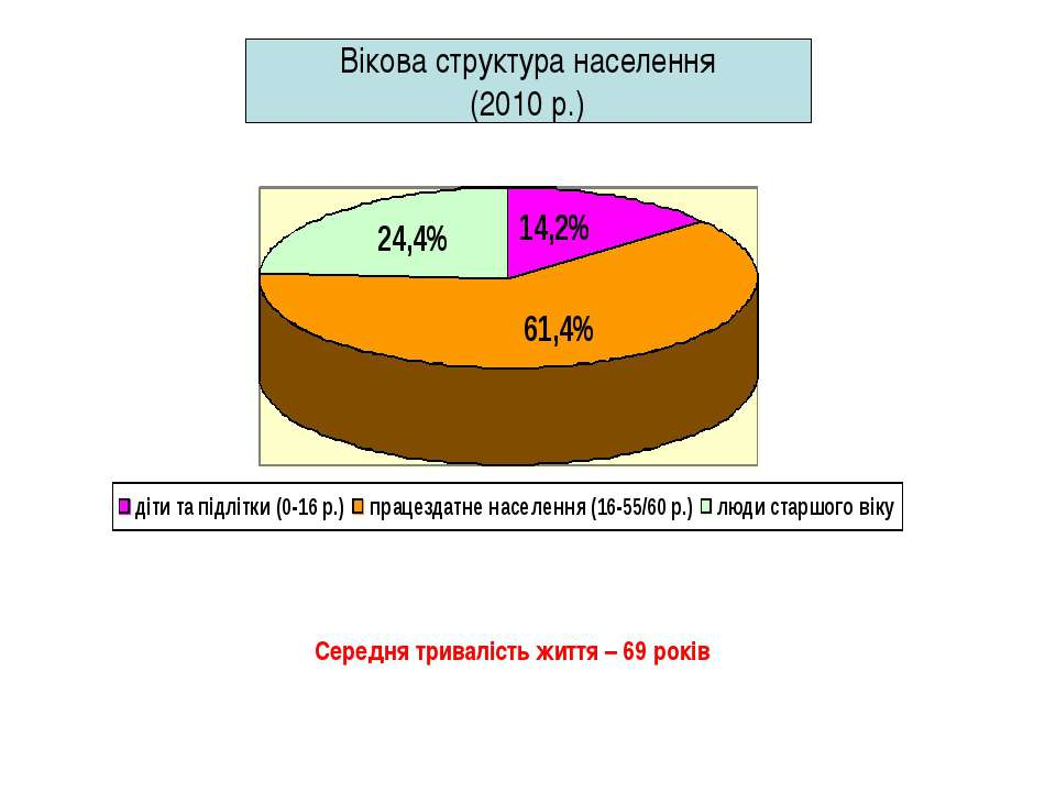Вікова структура населення (2010 р.) Середня тривалість життя – 69 років