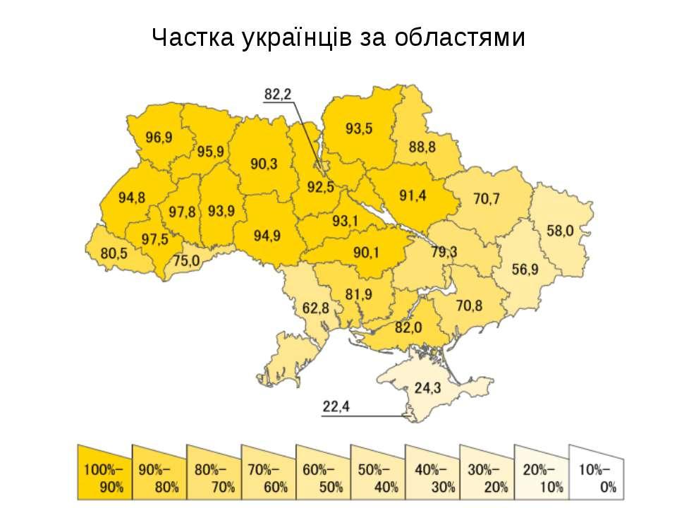 Частка українців за областями