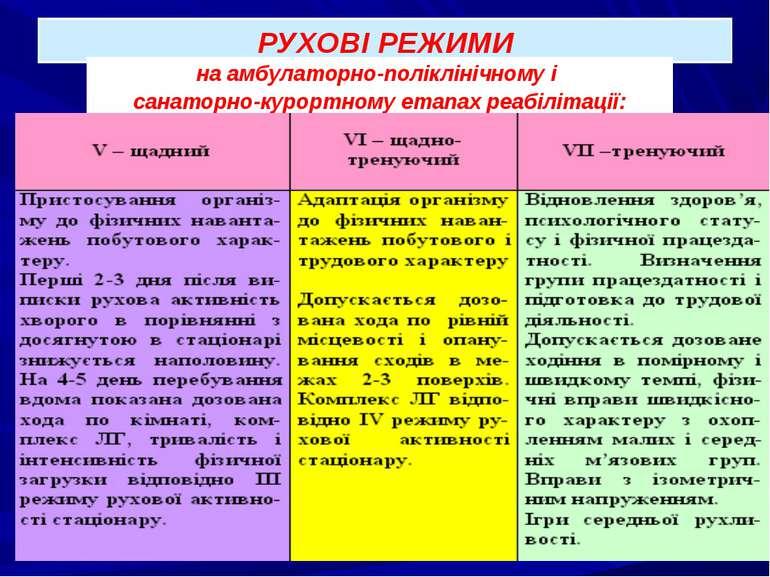 РУХОВІ РЕЖИМИ на амбулаторно-поліклінічному і санаторно-курортному етапах реа...