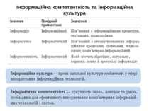 Інформаційна компетентність та інформаційна культура