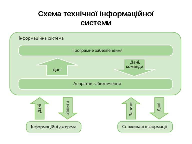 Схема технічної інформаційної системи