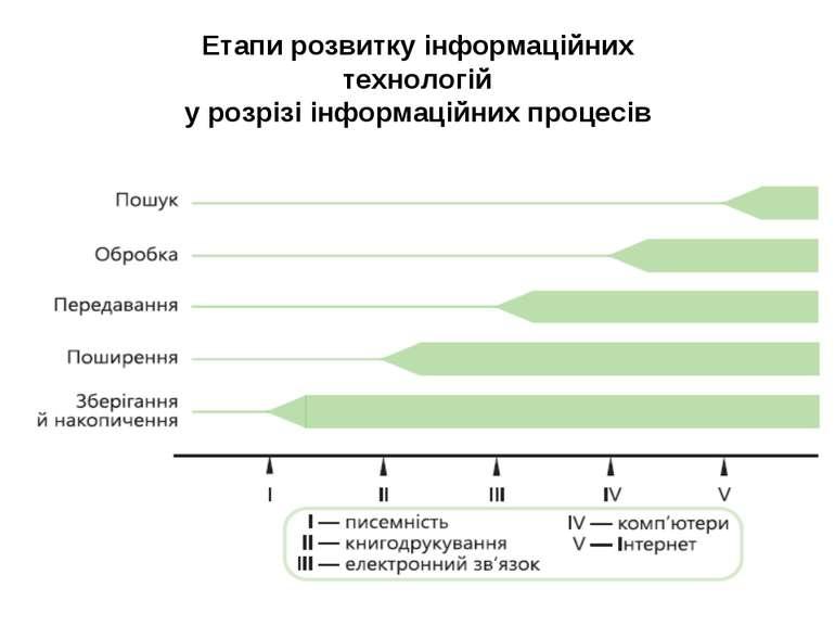 Етапи розвитку інформаційних технологій у розрізі інформаційних процесів