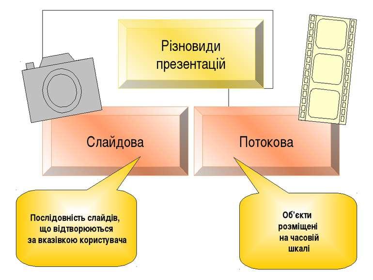 Послідовність слайдів, що відтворюються за вказівкою користувача Об'єкти розм...