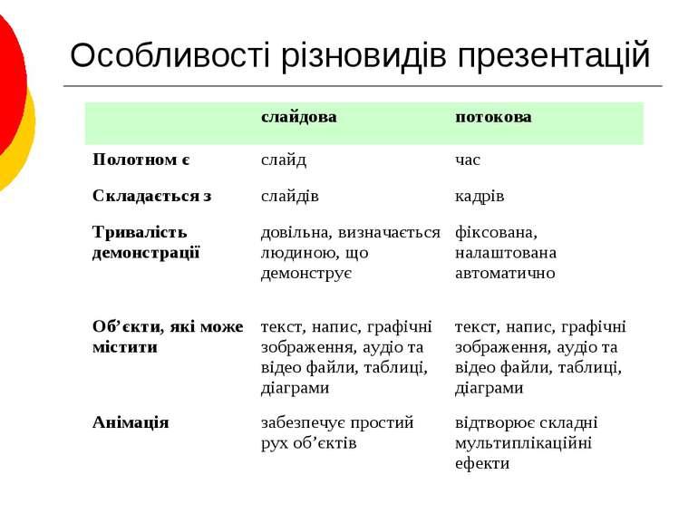 Особливості різновидів презентацій