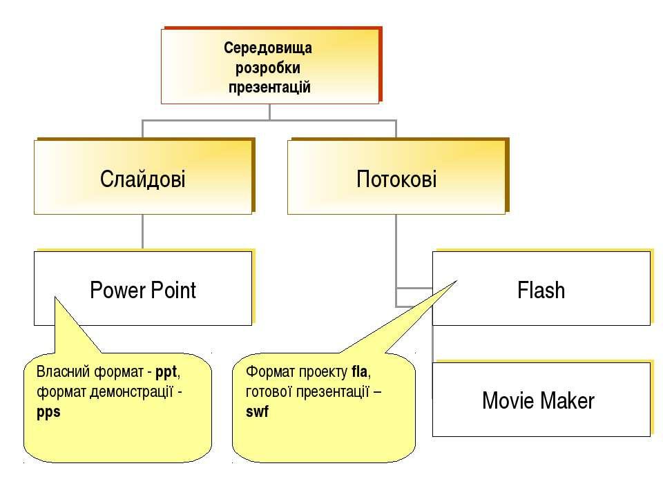 Власний формат - ppt, формат демонстрації - pps Формат проекту fla, готової п...
