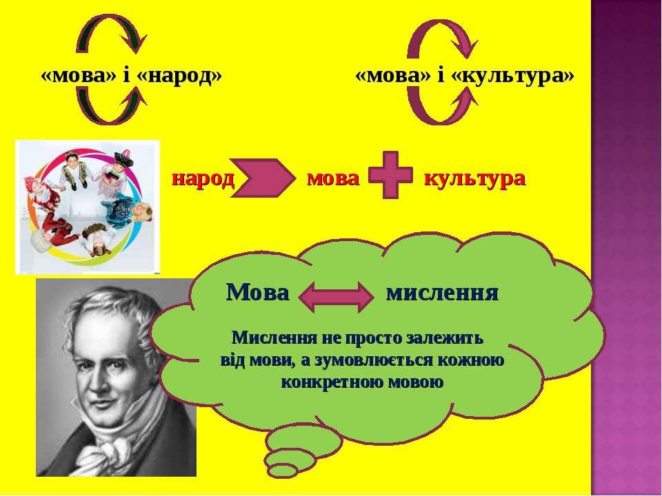 «мова» і «народ» «мова» і «культура» народ мова культура Мова мислення Мислен...
