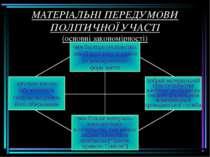 МАТЕРІАЛЬНІ ПЕРЕДУМОВИ ПОЛІТИЧНОЇ УЧАСТІ (основні закономірності)
