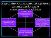 СОЦІАЛЬНО-КУЛЬТУКНІ ПЕРЕДУМОВИ ПОЛІТИЧНОЇ УЧАСТІ (основні закономірності за В...