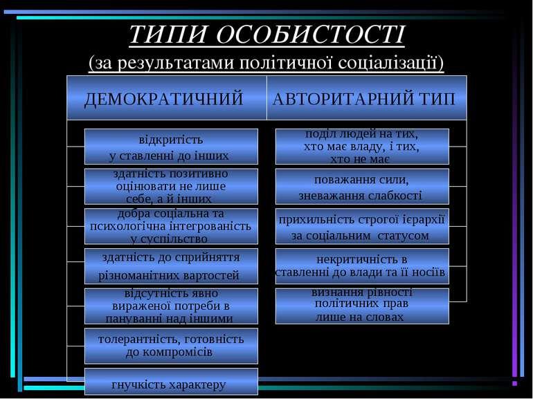 ТИПИ ОСОБИСТОСТІ (за результатами політичної соціалізації)